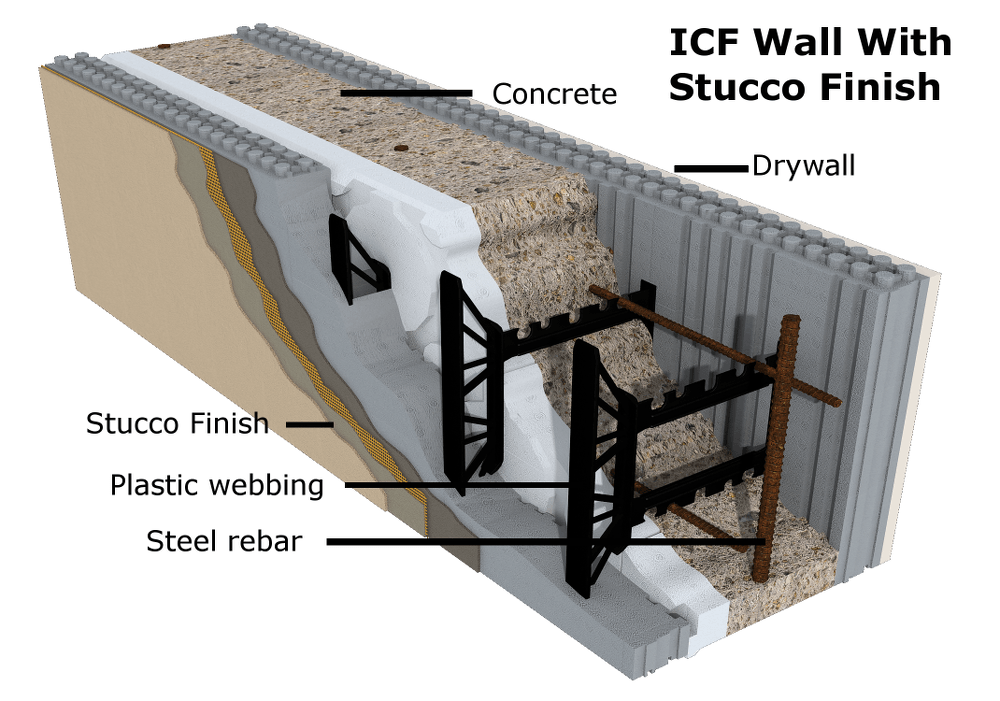 Insulated Concrete Forms Logix Ontario Home Builders