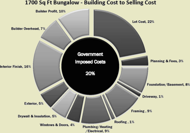 building-cost