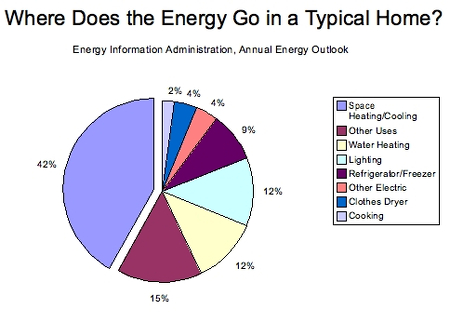 Home Energy Consumption