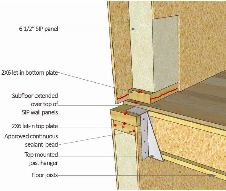 Structural insulated panels for Building with sip