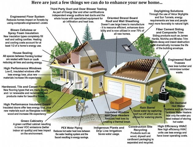 best home builders in ontario