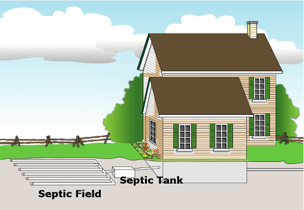 Septic Systems in Ontario