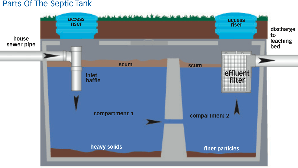 What You Need To Know About Septic Systems In Ontario