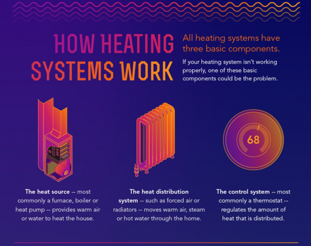 Basic Components of Heating Systems