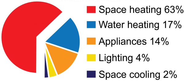Home Energy Use In Ontario