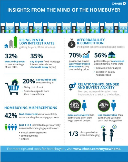 Infographic-Insights From the Mind of the Homebuyer