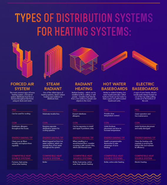 types of home heating 28 images type of heating