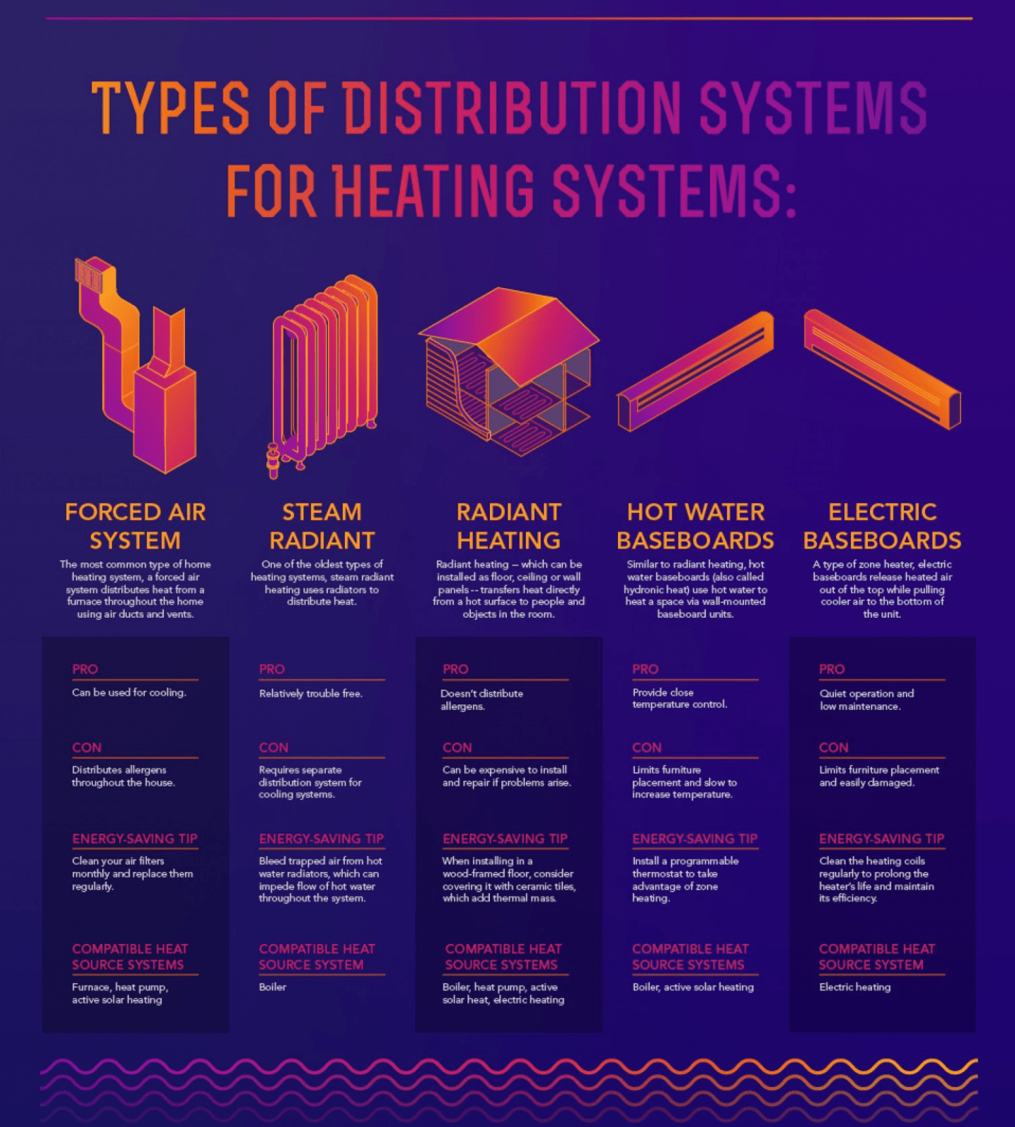 Home Heating Guide Save On Energy Bills For Electric Baseboards Furnaces Radiant Heat Types Of Distribution Systems