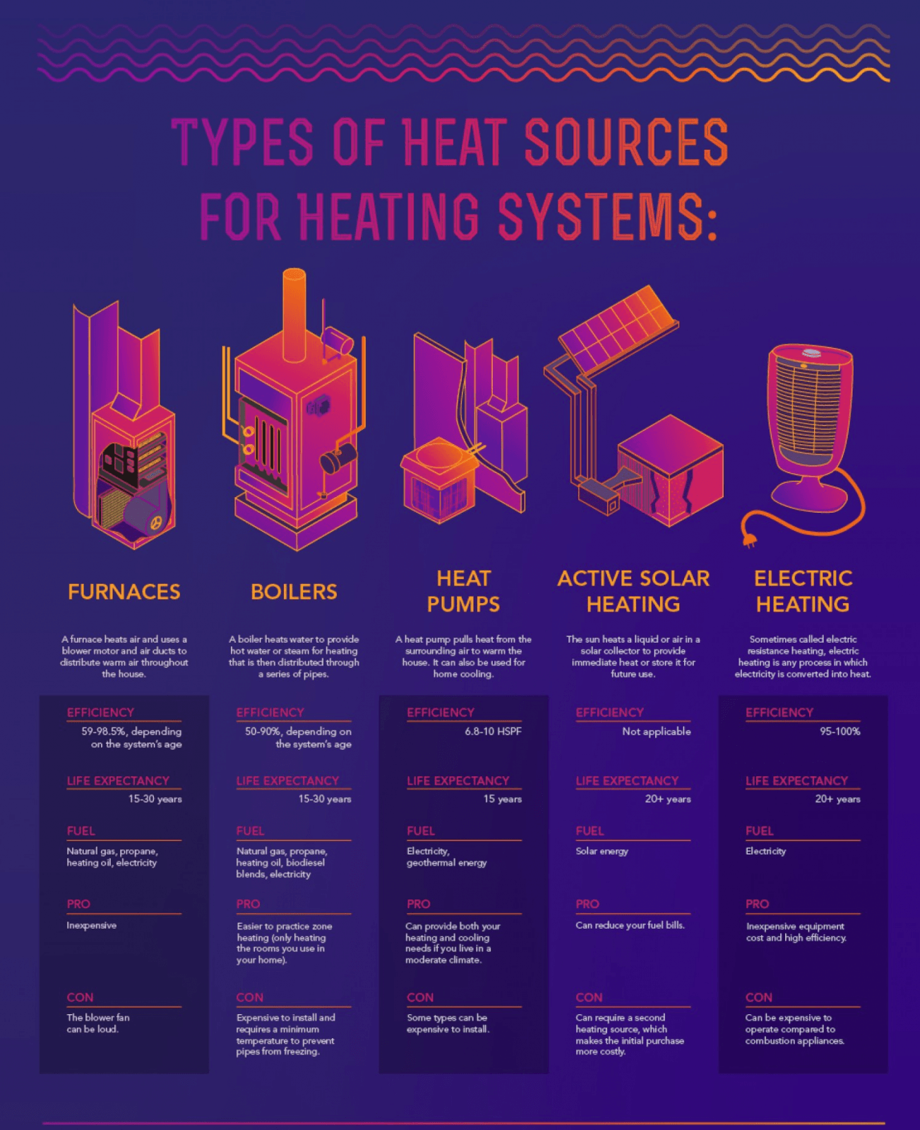 Types of heat sources ontario home builders for Types of home heating