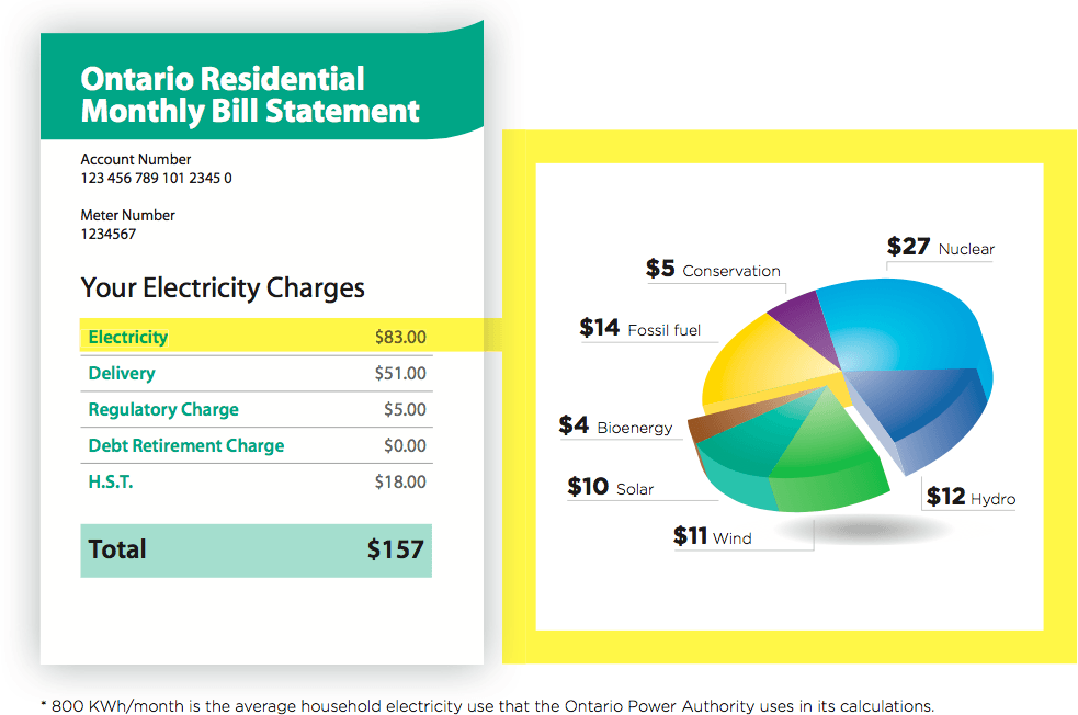 average electricity bill ontario