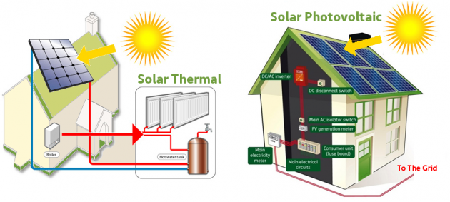 Solar photovoltaic and thermal