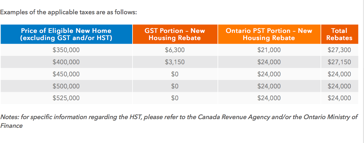 New Home HST Rebate Calculator - Ontario