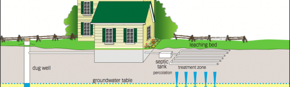 How Much Will a Septic System Cost in Ontario
